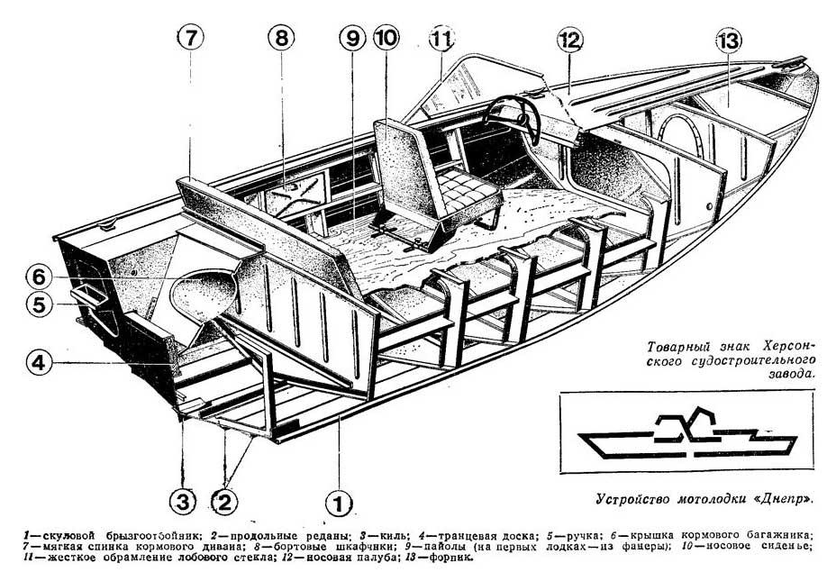 Технические характеристики лодки «Днепр»