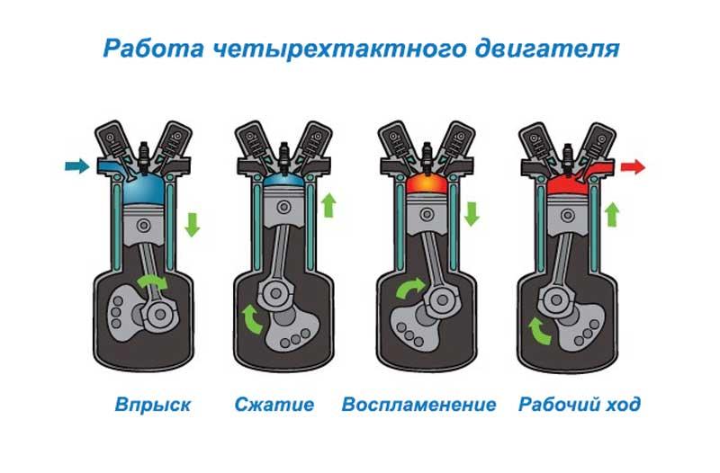 Работа четырехтактного двигателя
