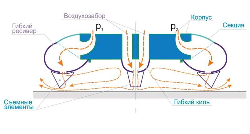 Принцип действия воздушной подушки