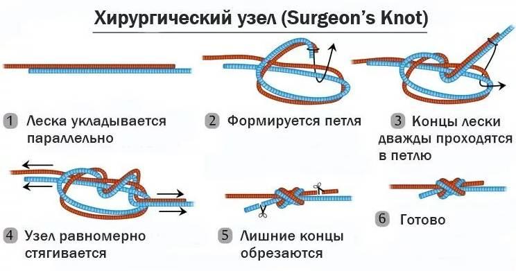 Хирургический узел
